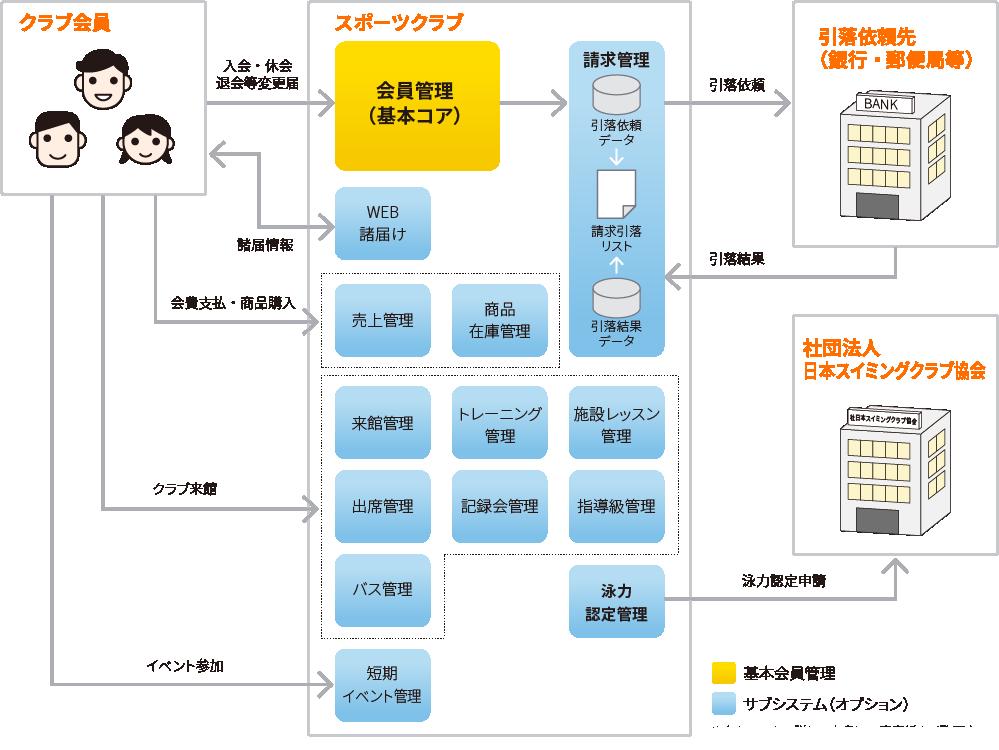 会員管理の基本コア+選べる13のサブシステム